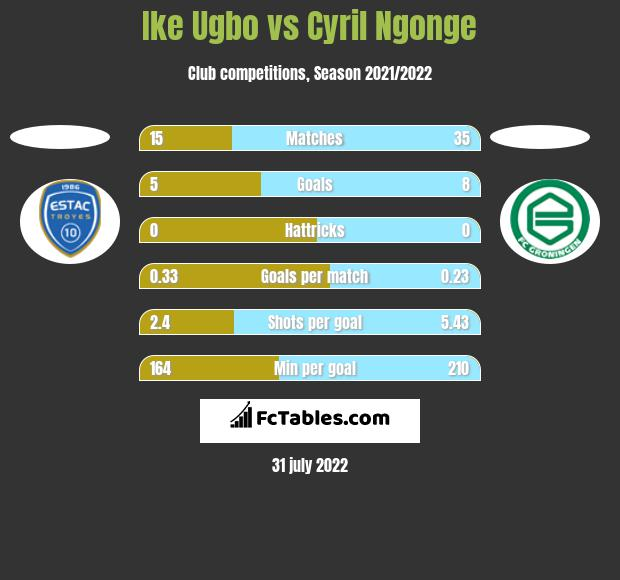 Ike Ugbo vs Cyril Ngonge h2h player stats