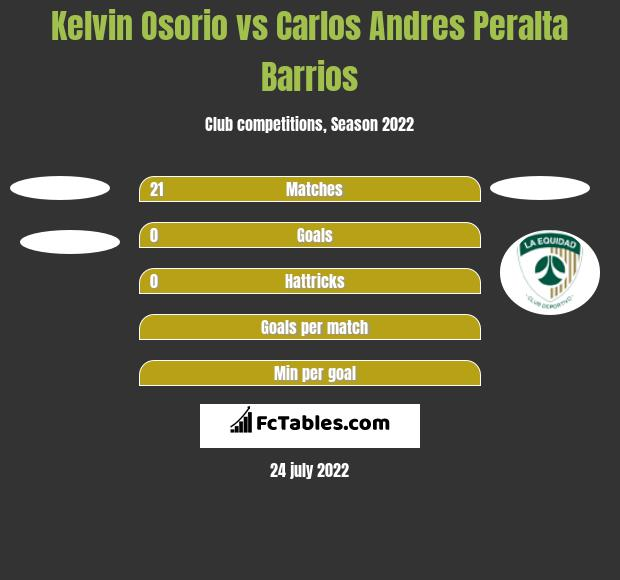 Kelvin Osorio vs Carlos Andres Peralta Barrios h2h player stats