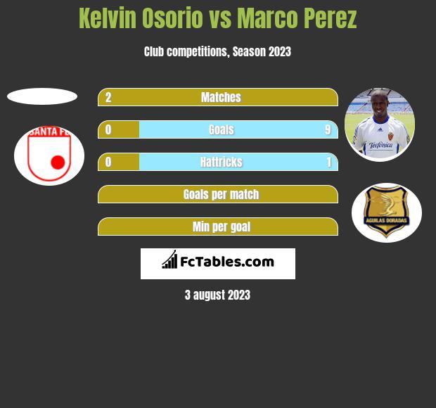 Kelvin Osorio vs Marco Perez h2h player stats