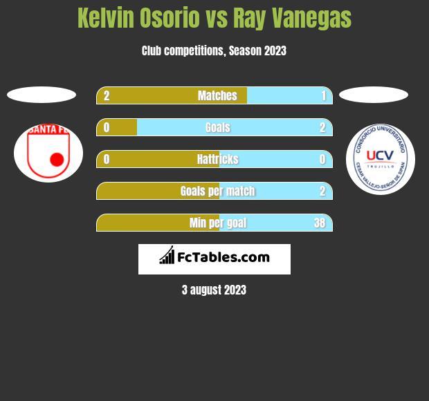 Kelvin Osorio vs Ray Vanegas h2h player stats