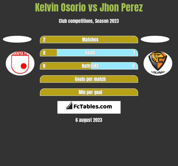 Kelvin Osorio vs Jhon Perez h2h player stats