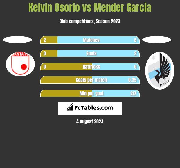 Kelvin Osorio vs Mender Garcia h2h player stats