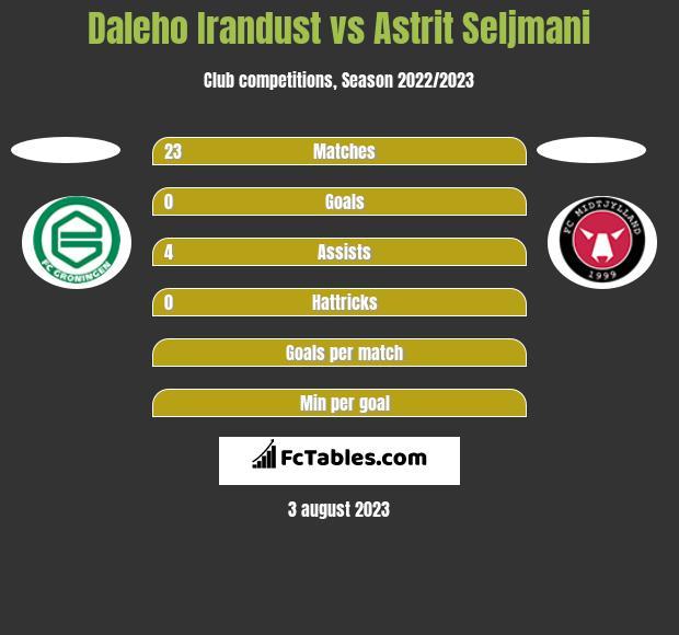 Daleho Irandust vs Astrit Seljmani h2h player stats