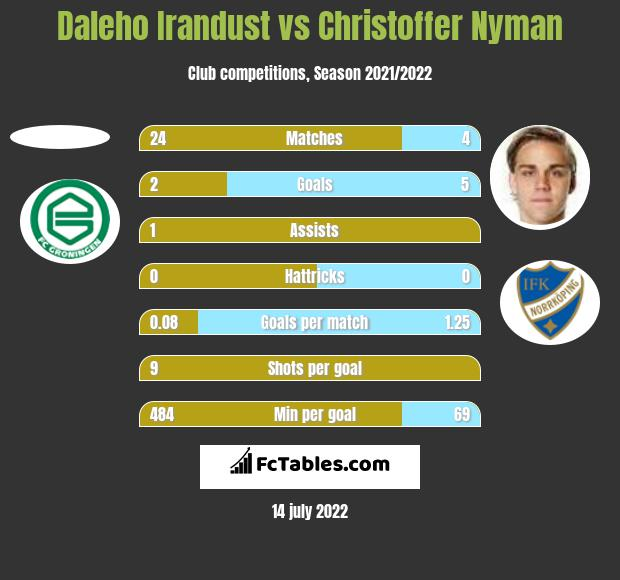 Daleho Irandust vs Christoffer Nyman h2h player stats