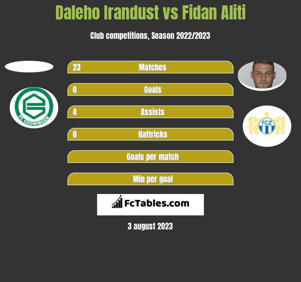 Daleho Irandust vs Fidan Aliti h2h player stats