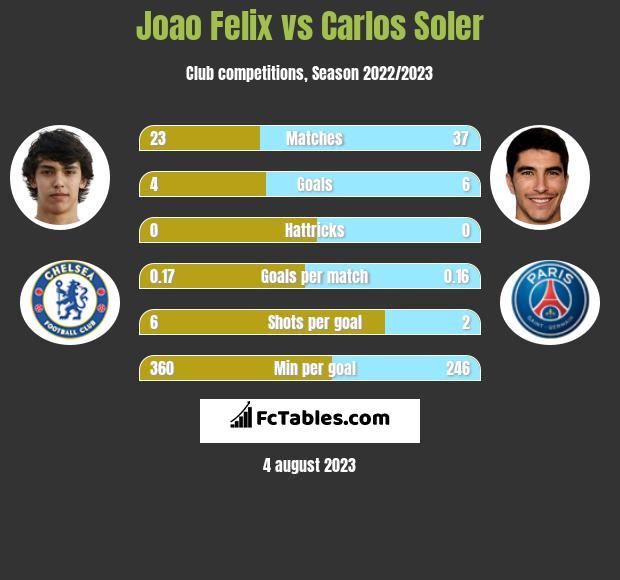 Joao Felix vs Carlos Soler h2h player stats