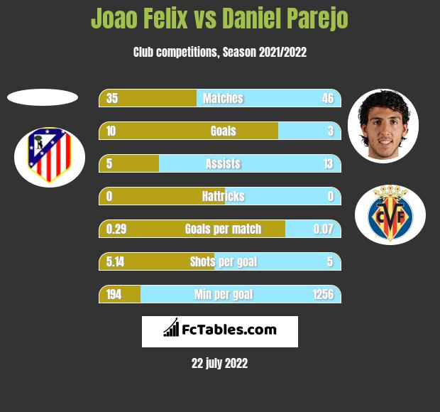 Joao Felix vs Daniel Parejo h2h player stats