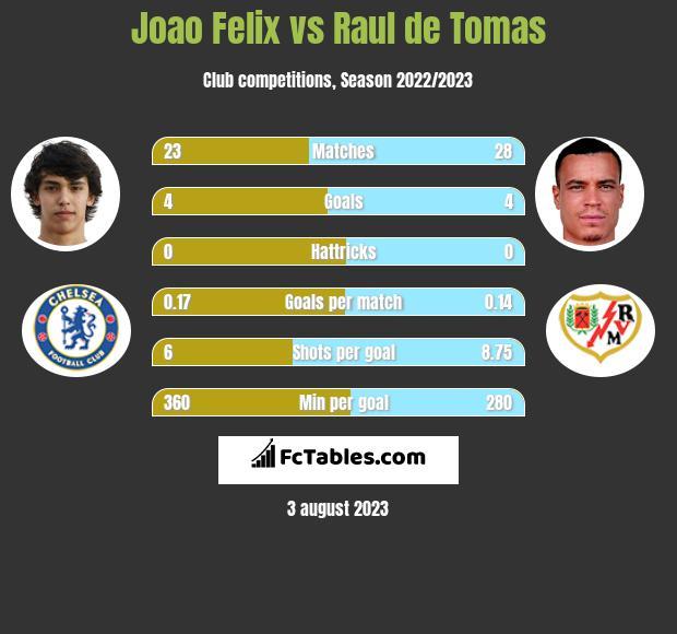 Joao Felix vs Raul de Tomas h2h player stats