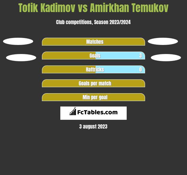Tofik Kadimov vs Amirkhan Temukov h2h player stats