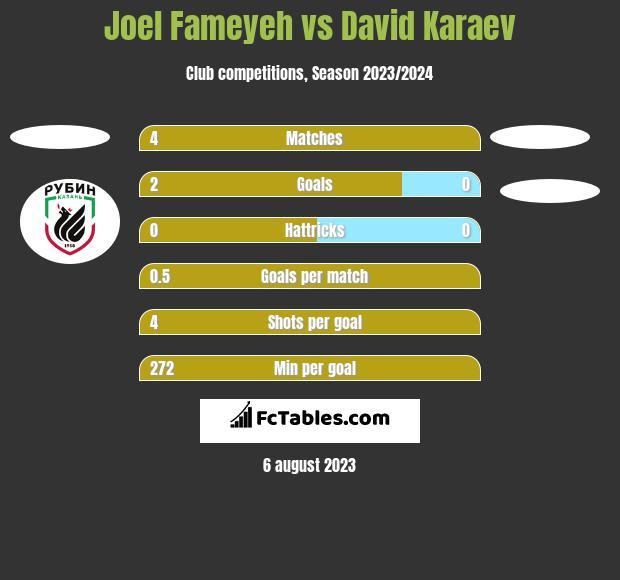 Joel Fameyeh vs David Karaev h2h player stats