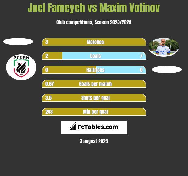 Joel Fameyeh vs Maxim Votinov h2h player stats