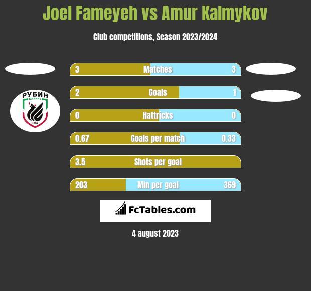 Joel Fameyeh vs Amur Kalmykov h2h player stats