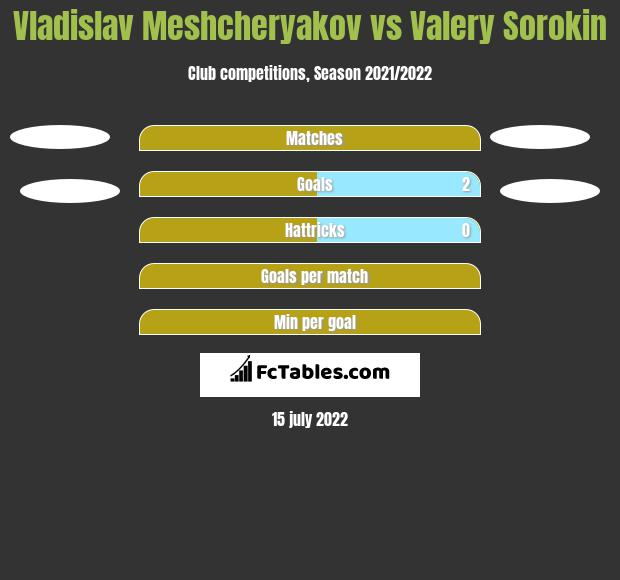 Vladislav Meshcheryakov vs Valery Sorokin h2h player stats