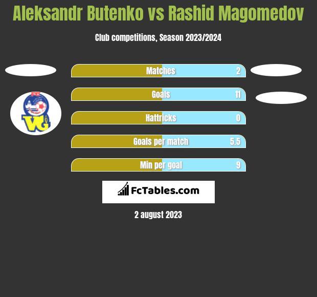 Aleksandr Butenko vs Rashid Magomedov h2h player stats