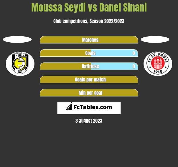 Moussa Seydi vs Danel Sinani h2h player stats