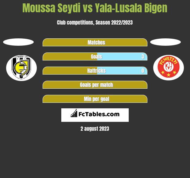 Moussa Seydi vs Yala-Lusala Bigen h2h player stats