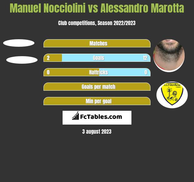 Manuel Nocciolini vs Alessandro Marotta h2h player stats