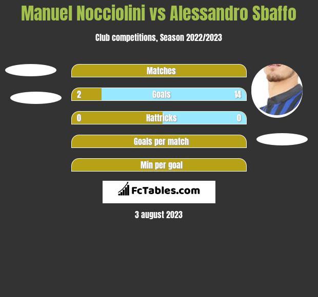 Manuel Nocciolini vs Alessandro Sbaffo h2h player stats