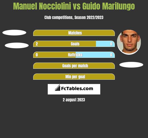 Manuel Nocciolini vs Guido Marilungo h2h player stats