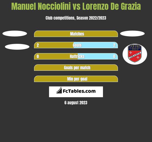 Manuel Nocciolini vs Lorenzo De Grazia h2h player stats