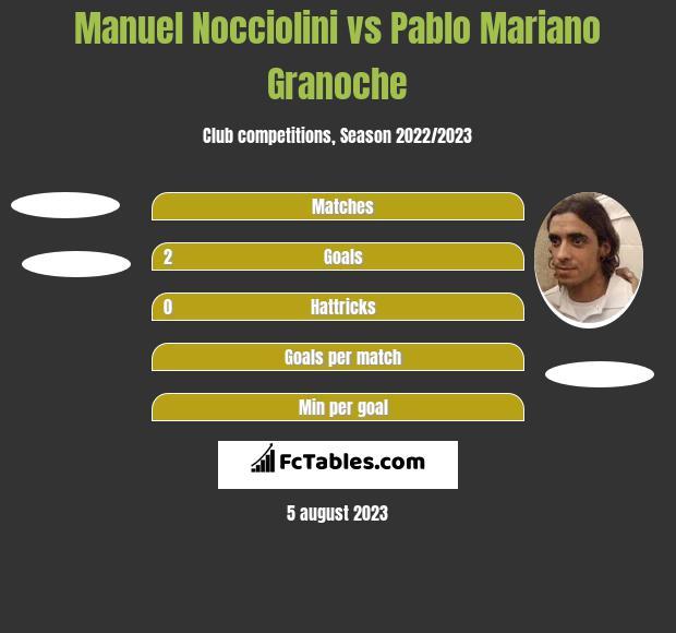 Manuel Nocciolini vs Pablo Mariano Granoche h2h player stats