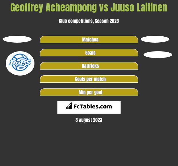Geoffrey Acheampong vs Juuso Laitinen h2h player stats