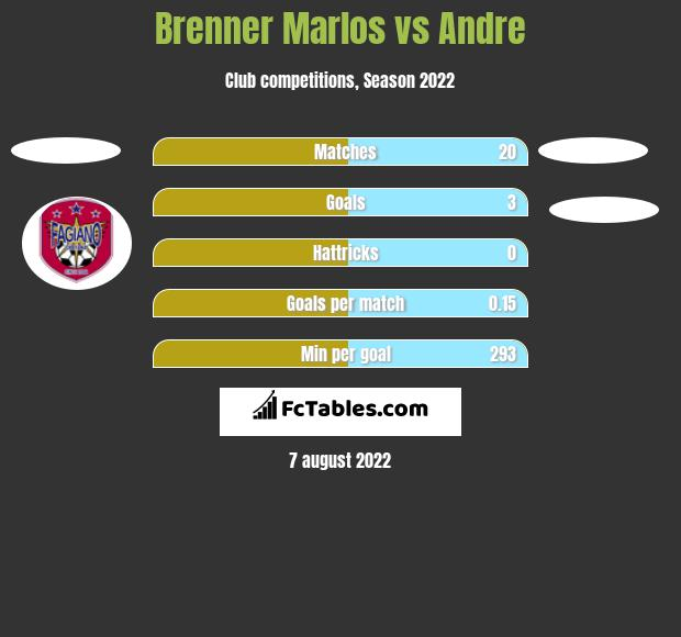 Brenner Marlos vs Andre h2h player stats