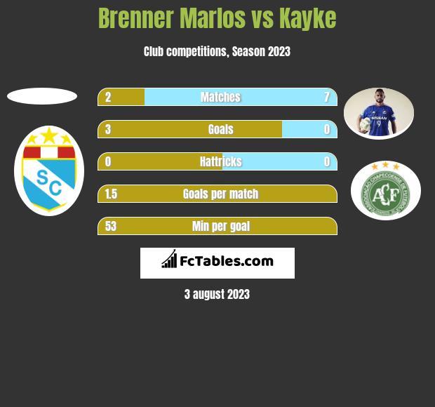 Brenner Marlos vs Kayke h2h player stats