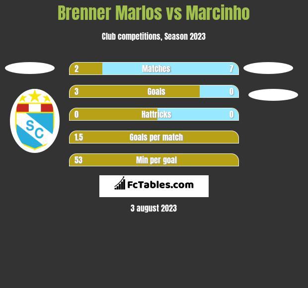 Brenner Marlos vs Marcinho h2h player stats