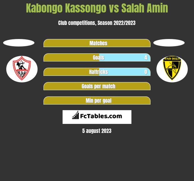 Kabongo Kassongo vs Salah Amin h2h player stats