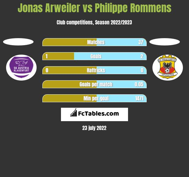 Jonas Arweiler vs Philippe Rommens h2h player stats