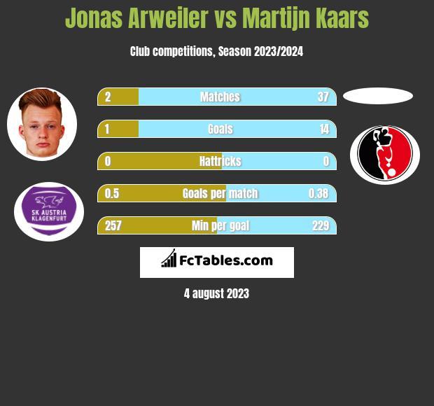 Jonas Arweiler vs Martijn Kaars h2h player stats