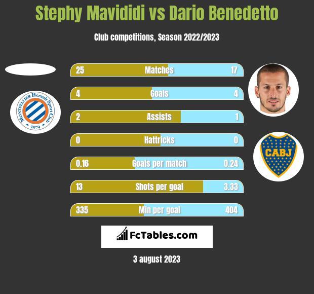 Stephy Mavididi vs Dario Benedetto h2h player stats