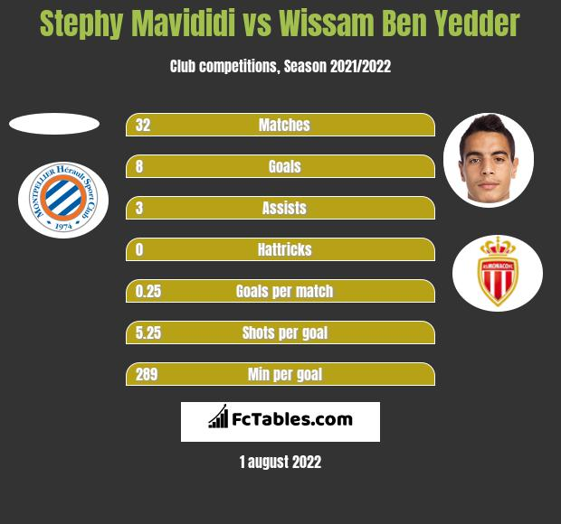 Stephy Mavididi vs Wissam Ben Yedder h2h player stats
