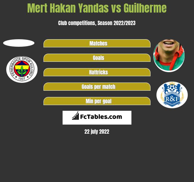 Mert Hakan Yandas vs Guilherme h2h player stats