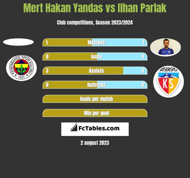 Mert Hakan Yandas vs Ilhan Parlak h2h player stats