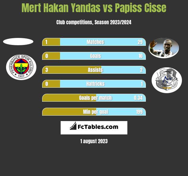 Mert Hakan Yandas vs Papiss Cisse h2h player stats