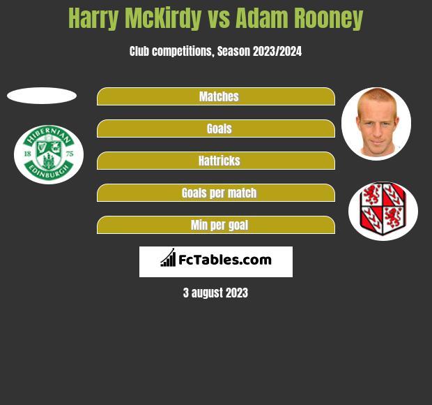 Harry McKirdy vs Adam Rooney h2h player stats