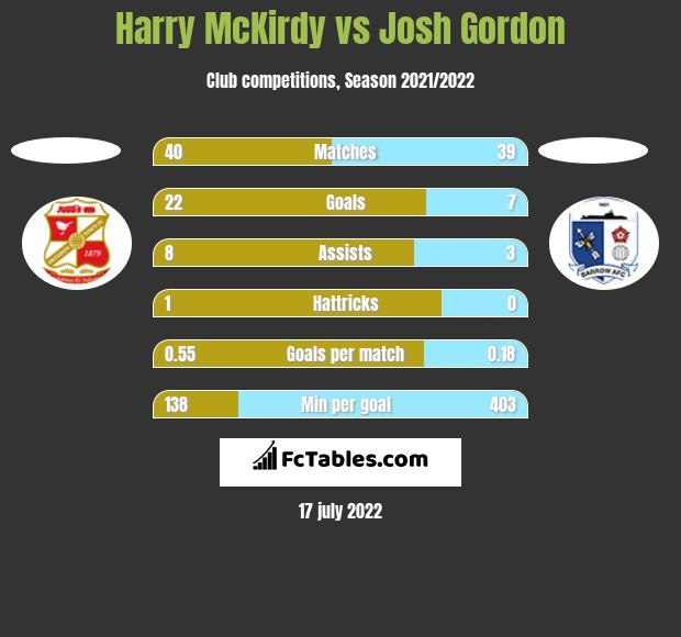 Harry McKirdy vs Josh Gordon h2h player stats