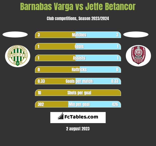 Barnabas Varga vs Jetfe Betancor h2h player stats