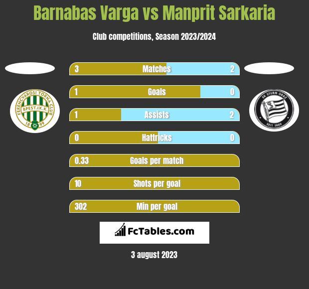 Barnabas Varga vs Manprit Sarkaria h2h player stats