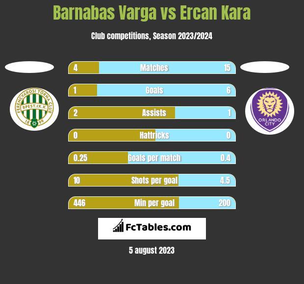 Barnabas Varga vs Ercan Kara h2h player stats
