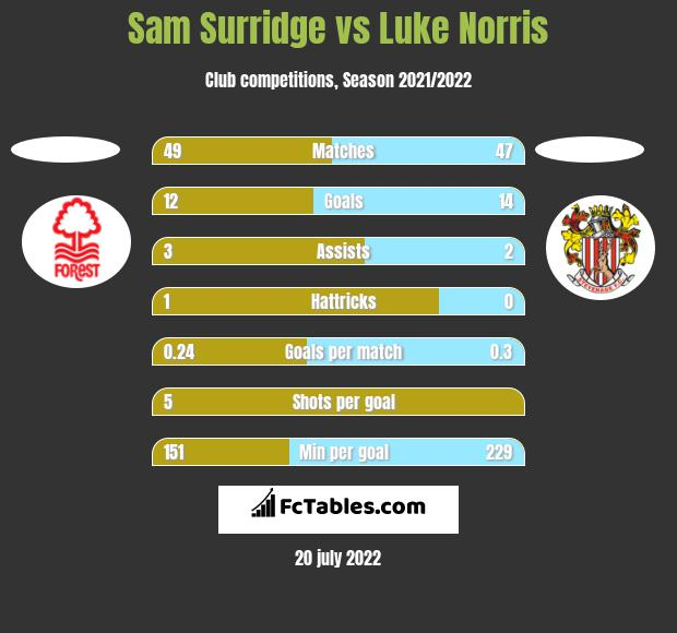 Sam Surridge vs Luke Norris h2h player stats
