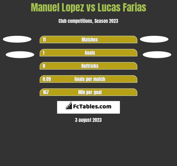 Manuel Lopez vs Lucas Farias h2h player stats