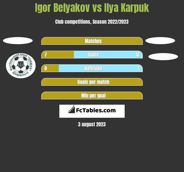Igor Belyakov vs Ilya Karpuk h2h player stats