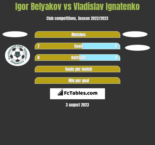 Igor Belyakov vs Vladislav Ignatenko h2h player stats