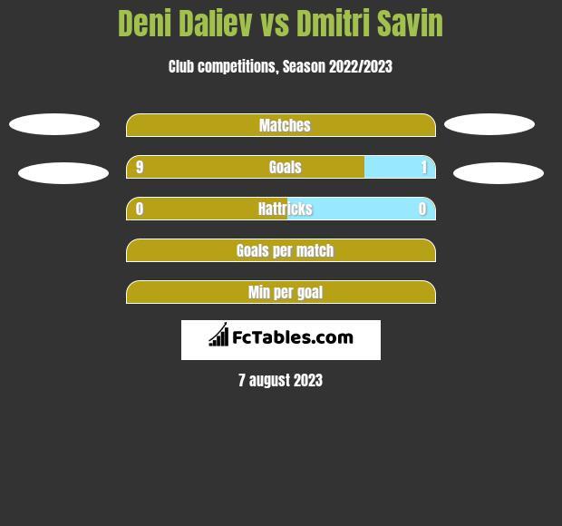 Deni Daliev vs Dmitri Savin h2h player stats