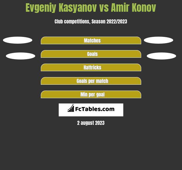Evgeniy Kasyanov vs Amir Konov h2h player stats