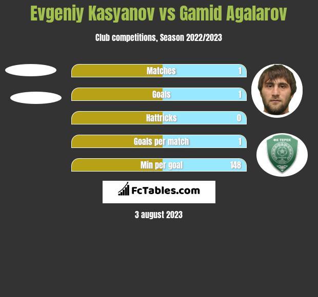 Evgeniy Kasyanov vs Gamid Agalarov h2h player stats