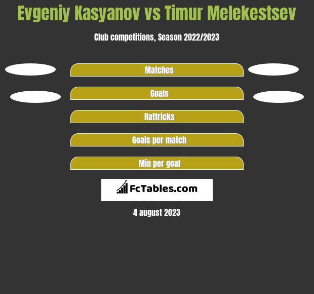 Evgeniy Kasyanov vs Timur Melekestsev h2h player stats